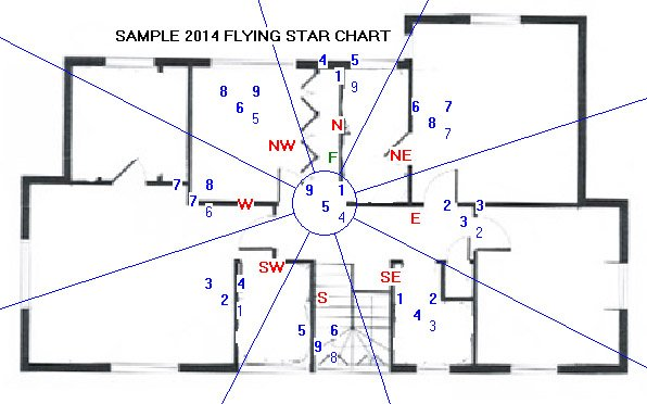 Sample 2014 Flying Star Chart