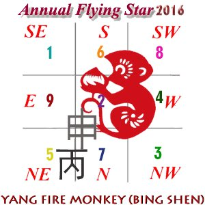 April 2016 Flying Star Analysis