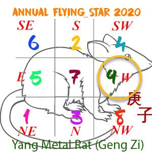 Flying star chart 2020 - 9 star
