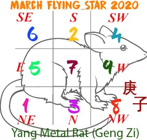 March 2020 Flying star chart
